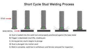 Short cycle welding (SC)